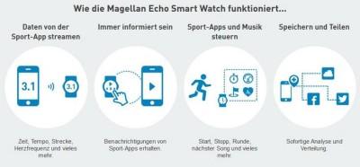 Magellan Echo Smartwatch grafik