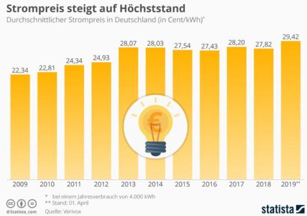 Infografik Strompreis steigt auf Hoechststand Statista 768x541