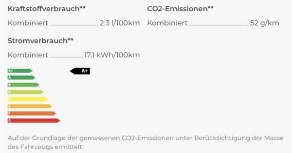 Range Rover Emissionen